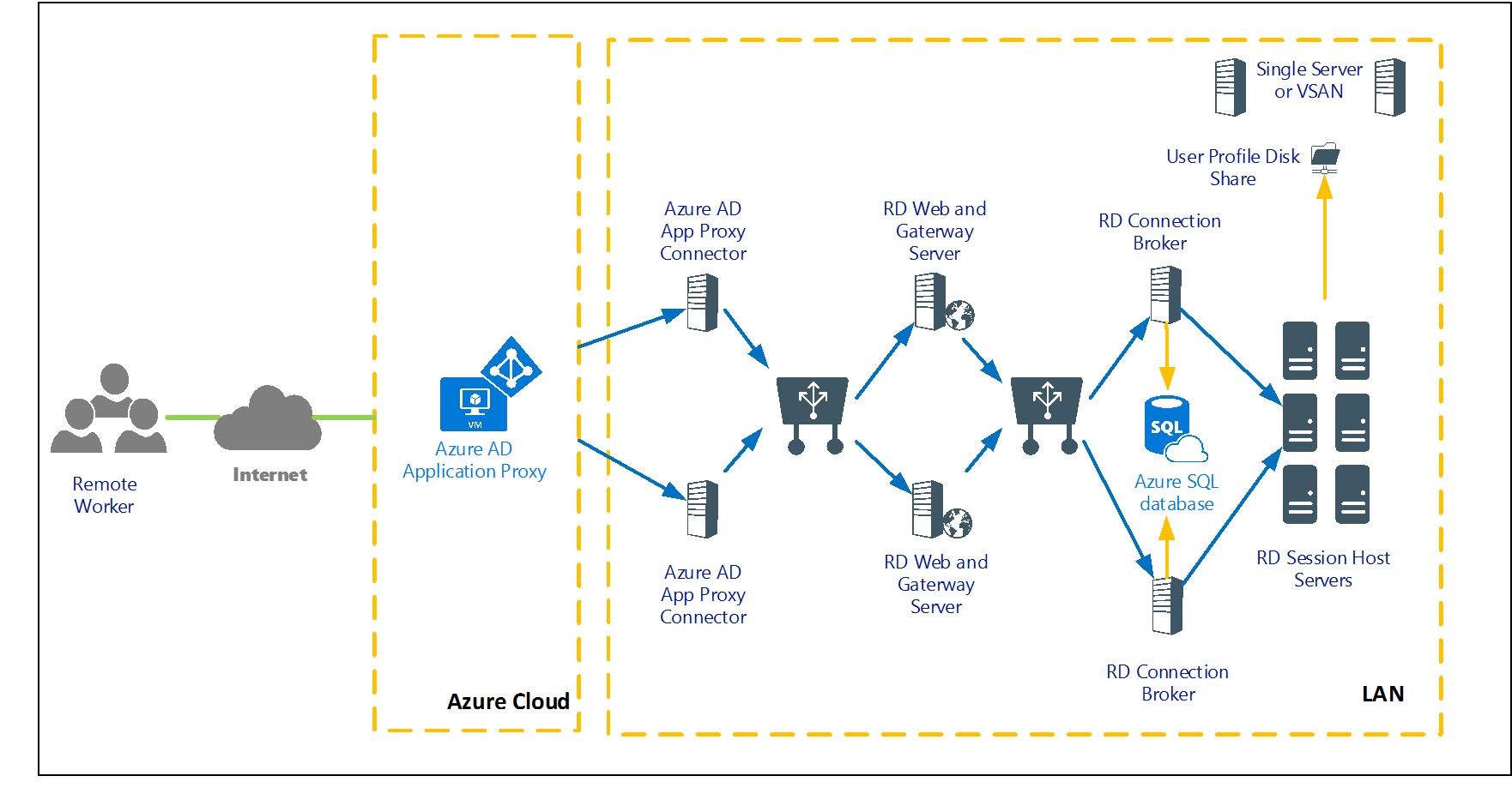 Publish Your Rds Environment With Azure Ad Application